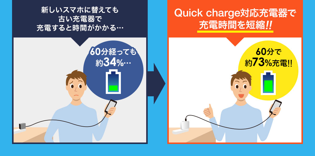 Quick charge対応充電器で充電時間を短縮