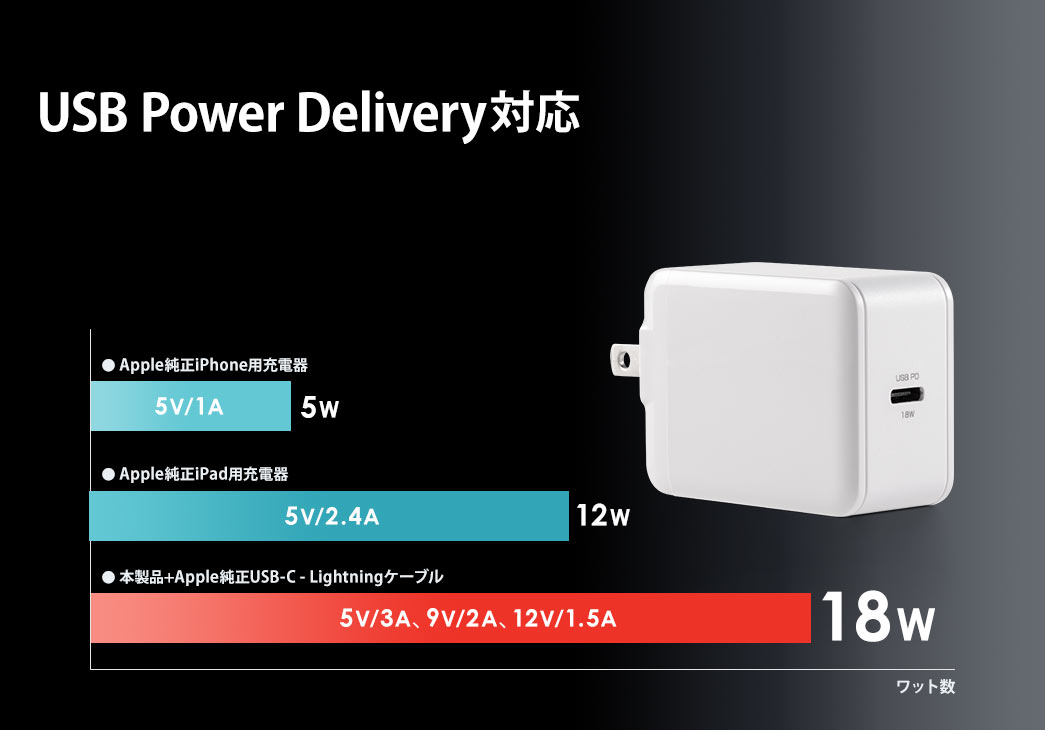 USB Power Delivery対応