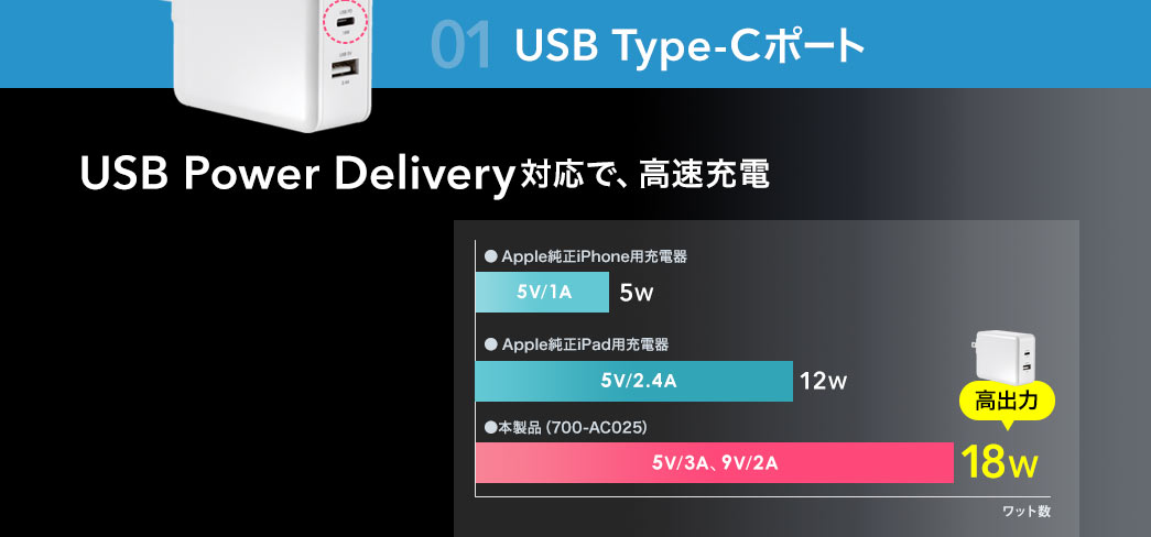 USB Type-Cポート USB Power Delivery対応で、高速充電